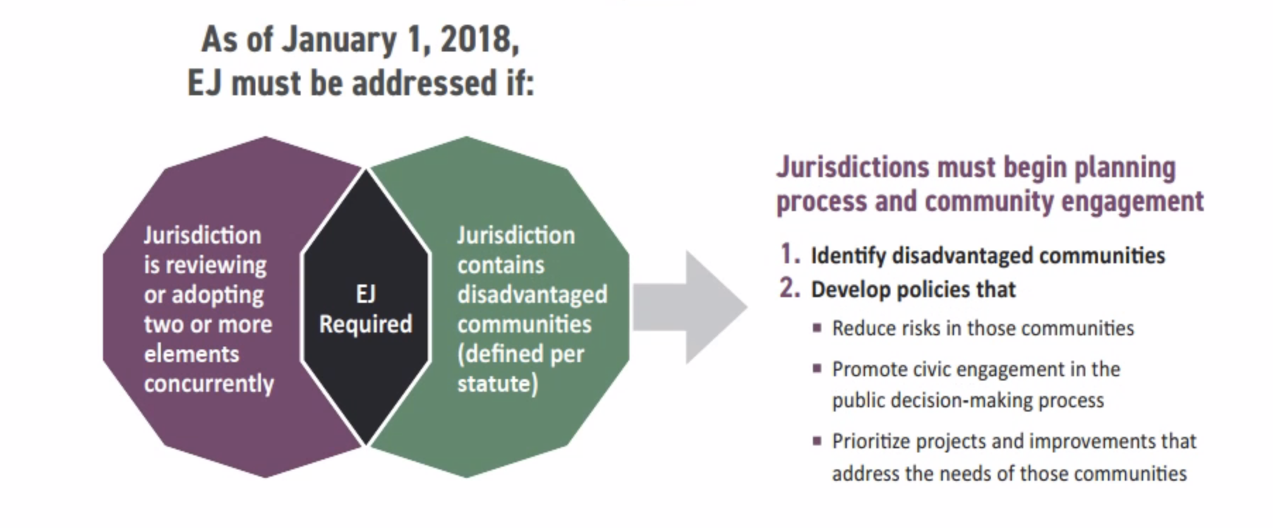 Figure from Rincon's EJ Guidance Document